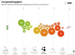 EU-Energiedaten